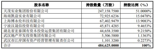 天茂集团进退腾挪保险布局:加码国华人寿、出清安盛天平