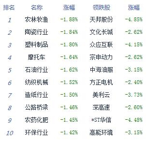 【最新整理的周立波语录】午评:两市低开高走沪指跌0.62% 中船系领涨