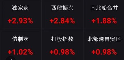 大奇迹日?欧美暴跌5万亿 中国股市挺住了:创业板一度翻红 更有H股500点大逆转!