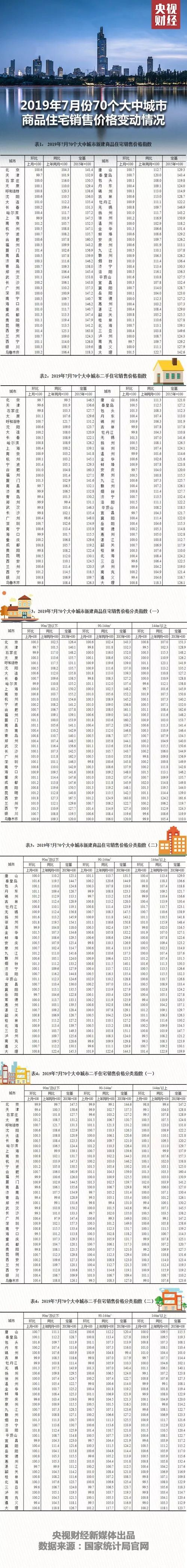 70城最新房价有重要变化!北京的二手房价都下降了 新房领涨的城市竟是它!