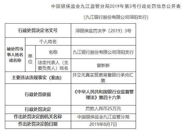 开立无真实贸易背景银行承兑汇票 九江银行浔阳支行被罚