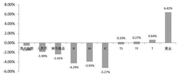 风险厌恶型主导股票的弱债强债格局仍在继续