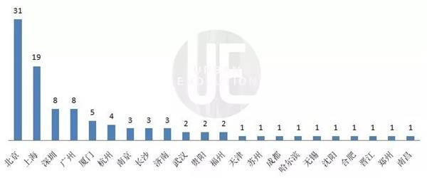 中国的互联网百强宣布哪个城市数量最多?深圳和杭州都输了。这是全国第一[洪力资本]