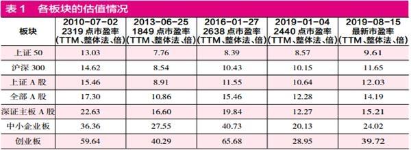 中报窗口期 728家公司7月份以来逆市上涨