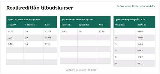 丹麦日德兰银行官网按揭贷款利率