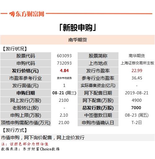 最新股市投资日历:*ST华信退市已定 10大音讯影响下周市场!