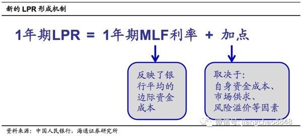 姜超点评LPR细则:市场化降利率 不搞大水漫灌