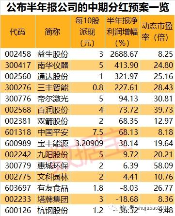 半年度分红预案抢先看:17家公司公布分红预案 4股业绩高增长 6股获北上资金青睐