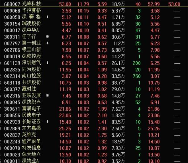 深圳本地股大火 市值飙升1500亿!业绩大增的深圳股在这里 还有这些股筹码大幅集中
