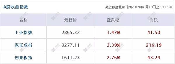 昨天深圳被委以重任 今天深圳板块55只股票涨停!市值飙涨3600亿