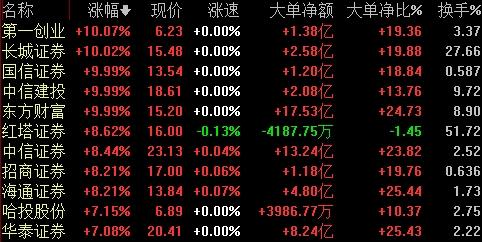 多重利好刺激券商股飙涨 机构看好的这些龙头券商或将爆发