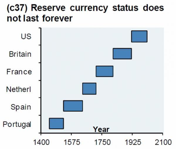 摩根大通:风水轮流转 美元终将失去全球储备货币地位