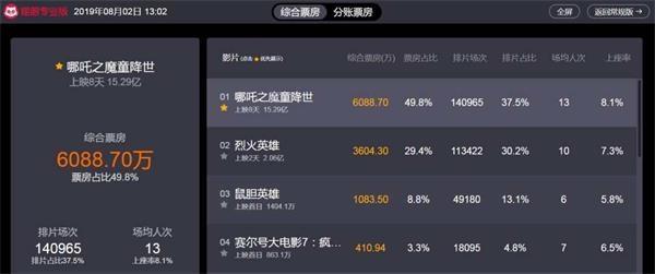 《查娜》超越《疯狂动物城》成为中国动画电影票房冠军