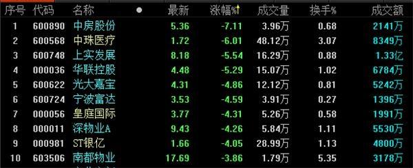 地产股收盘丨三大股指收跌超1%