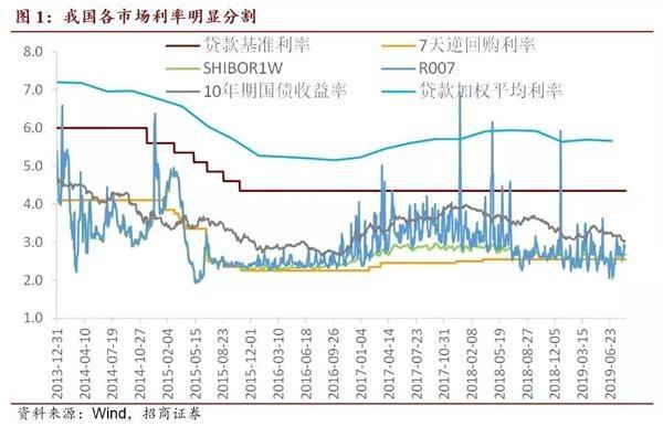 招商宏观谢亚轩:LPR的国际对比与中国实践 有何不同?