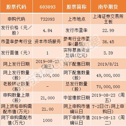 恒煊平台主管_南华期货8月21日申购指南 顶格申购需配市值21万