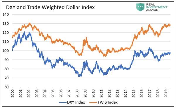 (美元指数与贸易加权美元指数对比,来源:RIA)