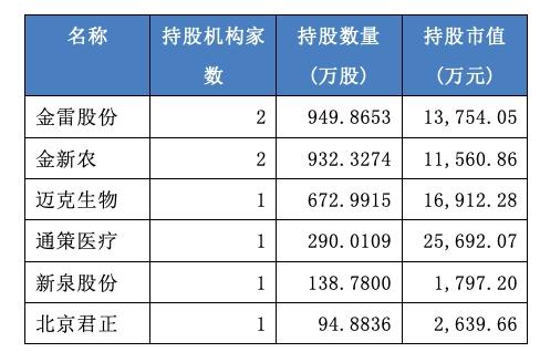 今年二季度部分社保基金新增持股(资料来源:WIND)