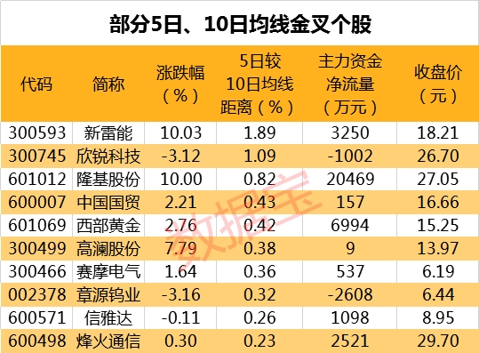 162股均线多头排列,联化科技等中报业绩大增