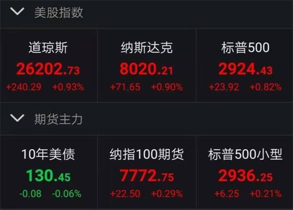"""华尔街赢了! 600亿""""活水""""发布大智股票指数全线[鸿利资本]近1%"""