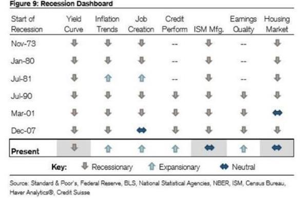 瑞信模型显示美国经济离衰退还很远