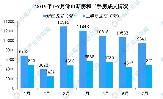 2019年7月佛山楼市成交数据分析:新房成交四连跌 南海区二手房热销(图)