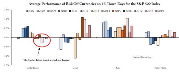 市场上有5件事比收益率曲线更值得担忧