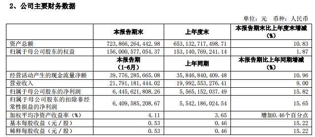 中信证券:上半年净利润64.46亿元 同比增15.82%