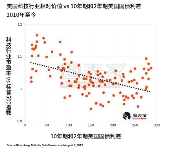 贝莱德:美国经济放缓或令科技股收益-图表家