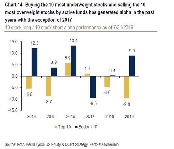 美银美林:过去五年最赚钱的交易策略是啥?跟华尔街反着做!