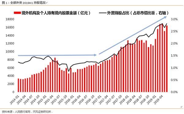 天风战略:央行披露最新数据 全数外资现在持股几?
