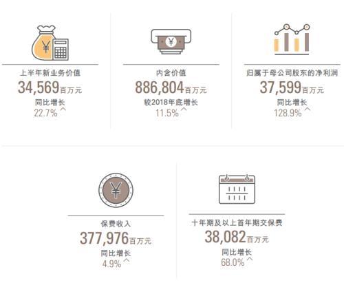 中国人寿上半年实现归母净利润375.99亿 同比增长128.9%