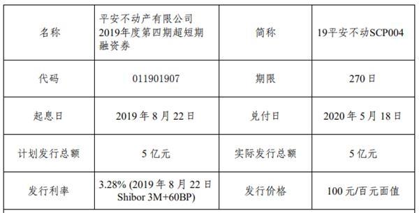 平安不动产:5亿元超短期融资券成功发行 利率3.28%