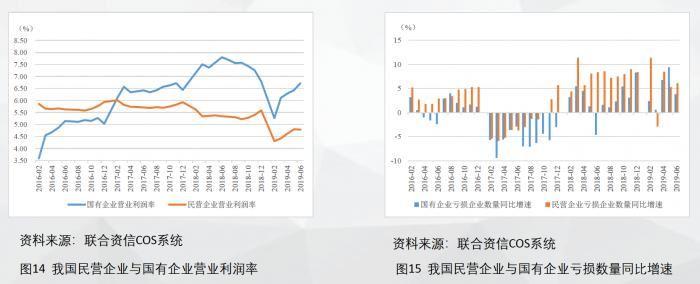 联合资信艾仁智:上半年新增违约发行人民企占95.83%