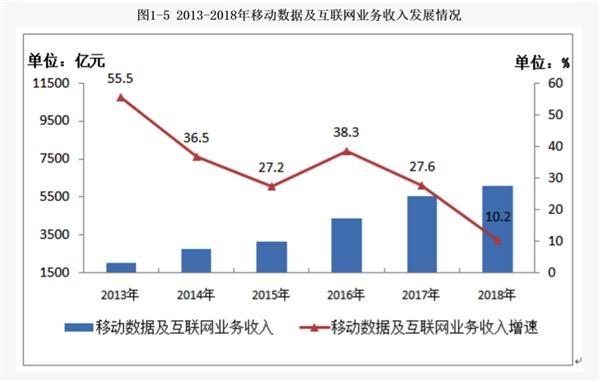 "4G红利消退 5G大战在即 运营商要过一段""紧日子"""