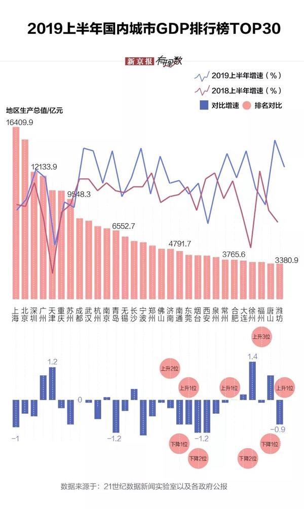 中国城市gdp对比其他国家_公园与出租车,探索付费观影新模式 附高清套图