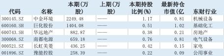 证金公司新进十大流通股股东名单的A股上市公司。
