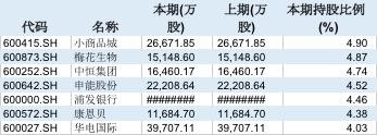 证金公司2018年二季度持股比例超过4%的A股上市公司。