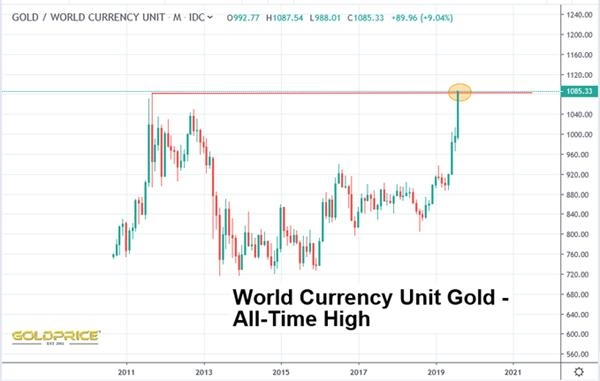 若以全球一篮子货币价格计算:金价已经创下了历史新高! 黄金直播室 第3张