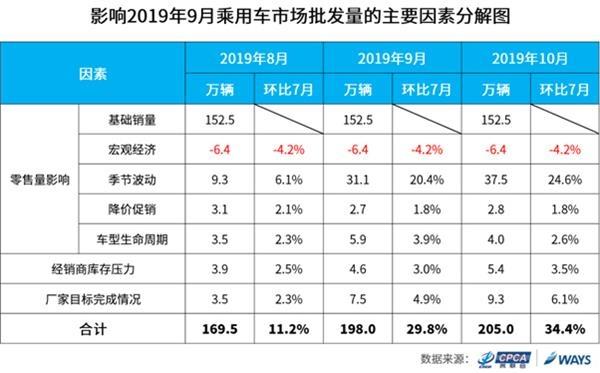 乘联会预测:9月乘用车市场批发量或同比萎缩2.2%