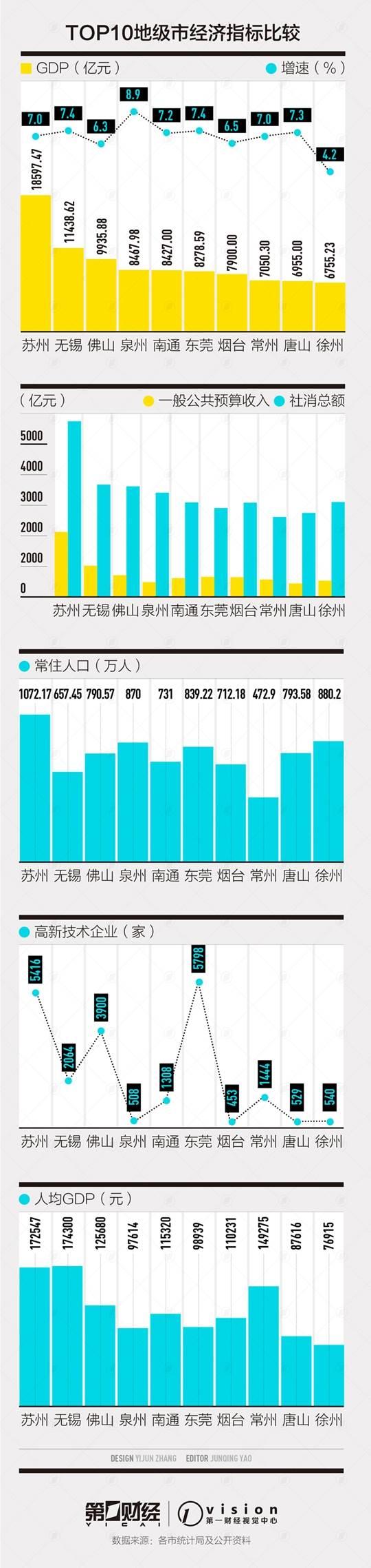亚洲城市gdp前50强_首次 201616亚洲GDP50强出炉,你的城市上榜了吗