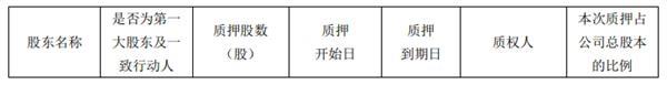 <a href=/gupiao/000002.html  class=red>万科</a>A:钜盛华解除质押4700万股无限售流通A股并续作-中国网地产