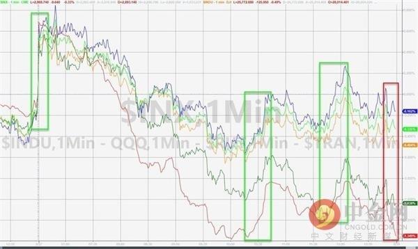 美股下滑 因金融股下跌
