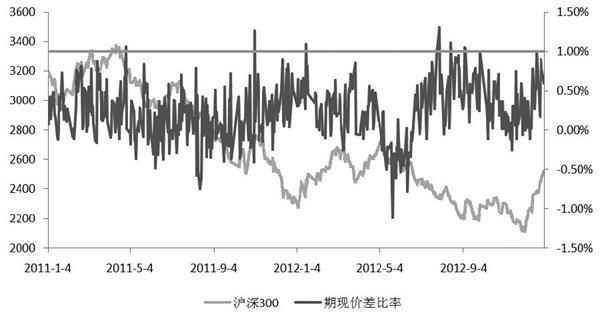 【京海策略】沪深300股指期货升贴水成因探析