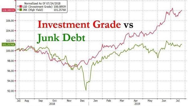 雷太多 美国债券大佬一致规避公司债