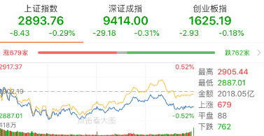 【今日盘点】沪指震荡回调,关注市场拉升的主