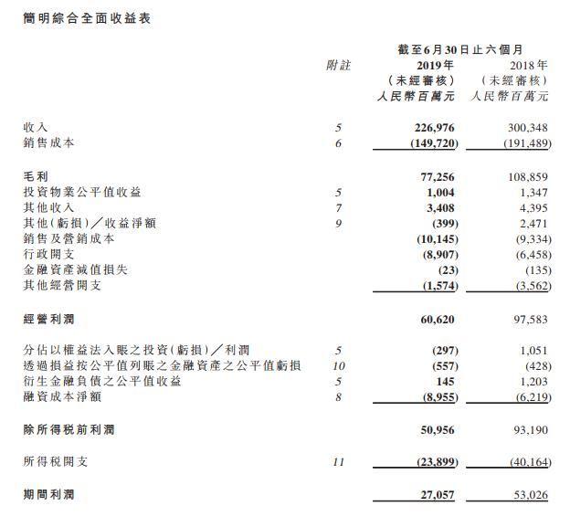 中国恒大:上半年完成净利润270.6亿元