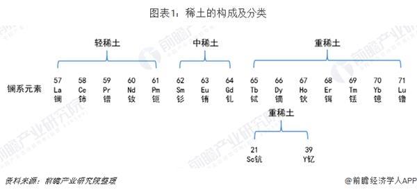 2019年中国稀土产业市场现状及发展前景分析 行业整顿 未来市场供给结构将不断优化