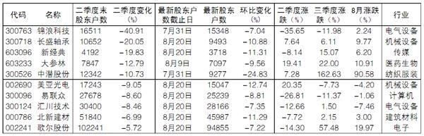 第三季度十家公司的议价筹码集中度持续增加,股价走势强劲