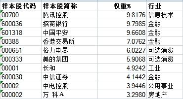 首只沪深港跨境ETF发布 第一批湾创100ETF蓄势待发